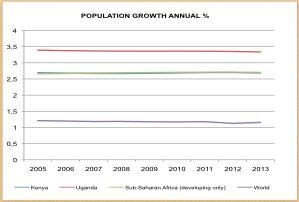 graf population.001
